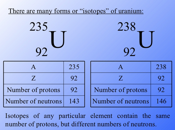 Uranium 238 bohr diagram all kind of wiring diagrams earth language and uranium 235 atomic language processing layers rh sites google com uranium electron dot diagram uranium nucleus diagram ccuart Gallery